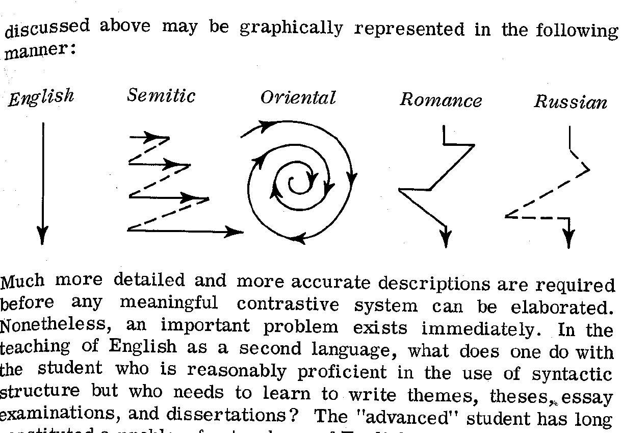 kaplan cultural thought patterns in intercultural kaplan 1966 cultural thought patterns in intercultural communication the rather in famous diagram
