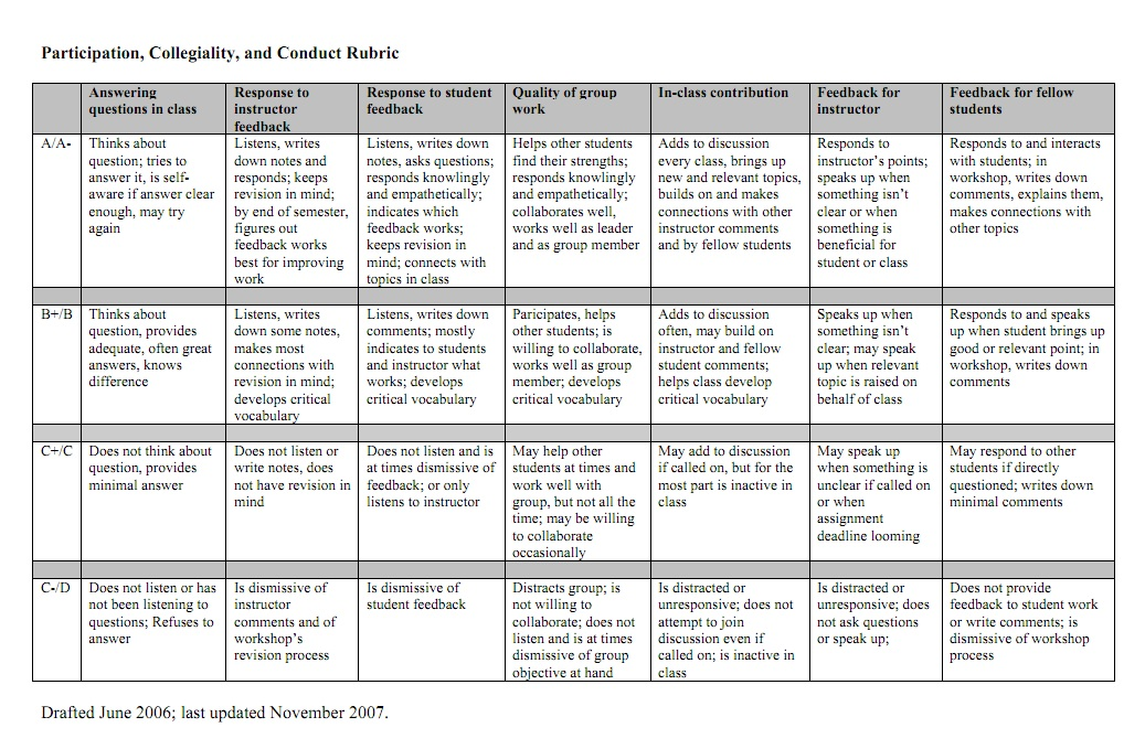 Creative nonfiction essay rubric pdf