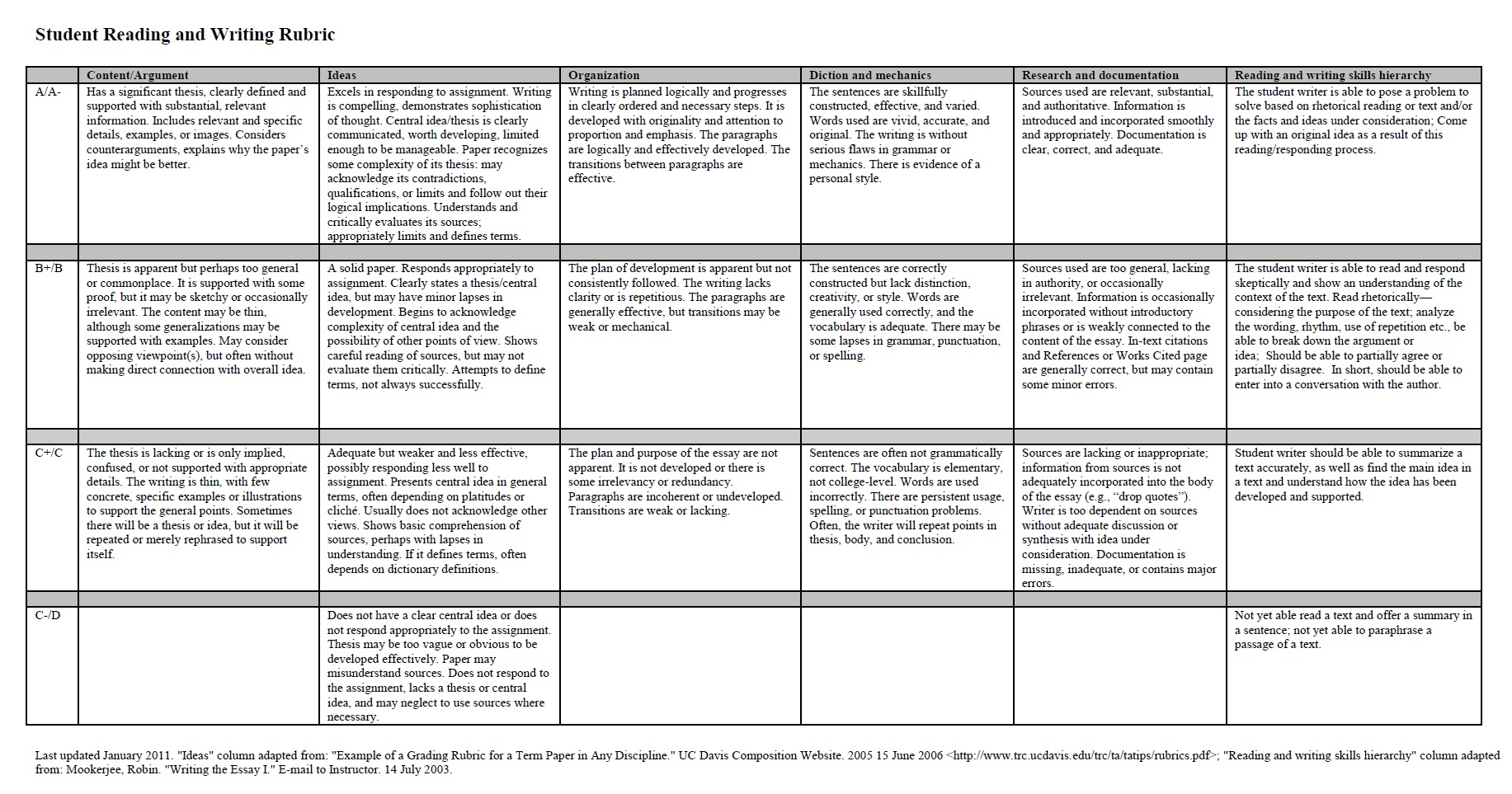Research paper  th grade rubric