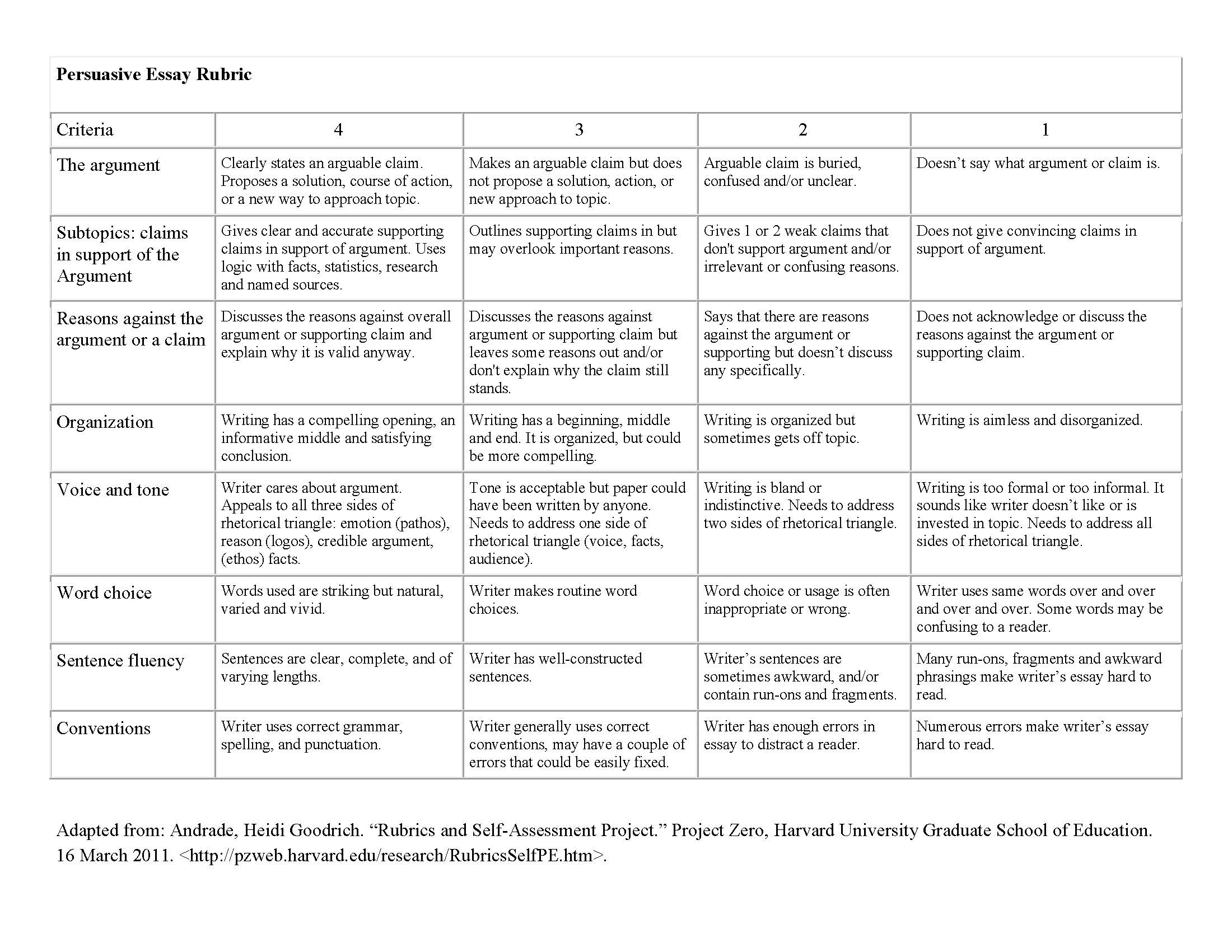 rubric for college essays